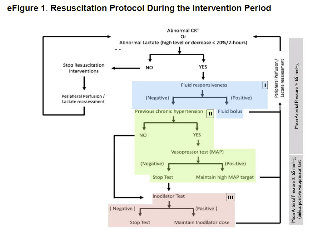 Critical Care And Resuscitation
