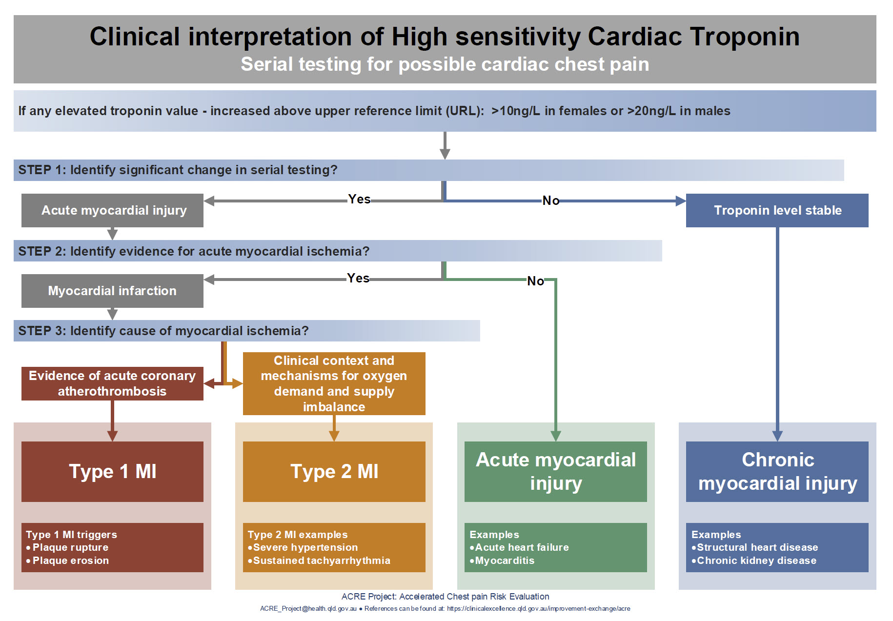 Critical Care And Resuscitation